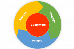 The Flywheel: Attract, Engage, Delight the customer