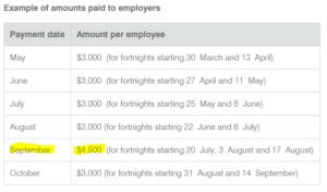 JobKeeper amounts paid to employers