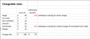 JobKeeper benefit chargeable rate by Tenfold Business Coaching