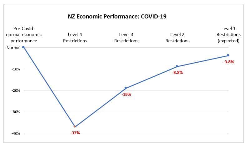 COVID-19 NZ economic performance
