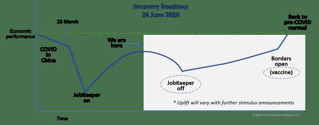Australian Economy Recovery Roadmap June 2020