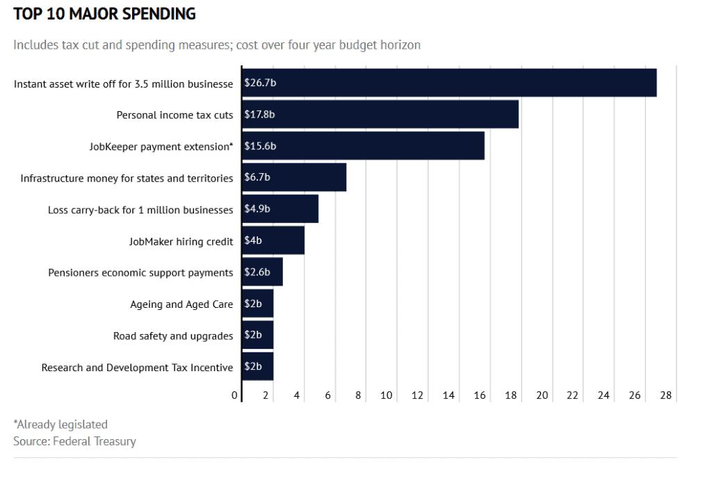Budget 20-21 major spending graph