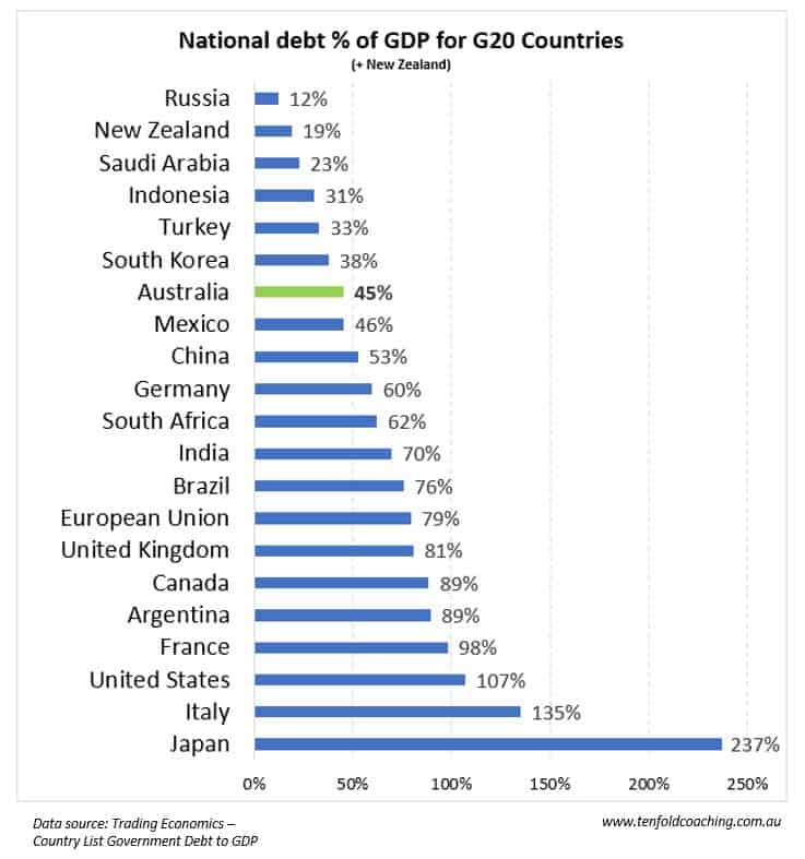 G20 National Debt to GDP
