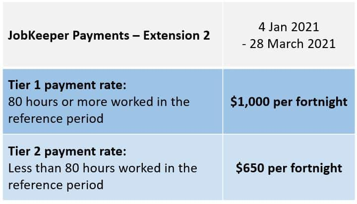 JobKeeper Extension 2 Payment Rates