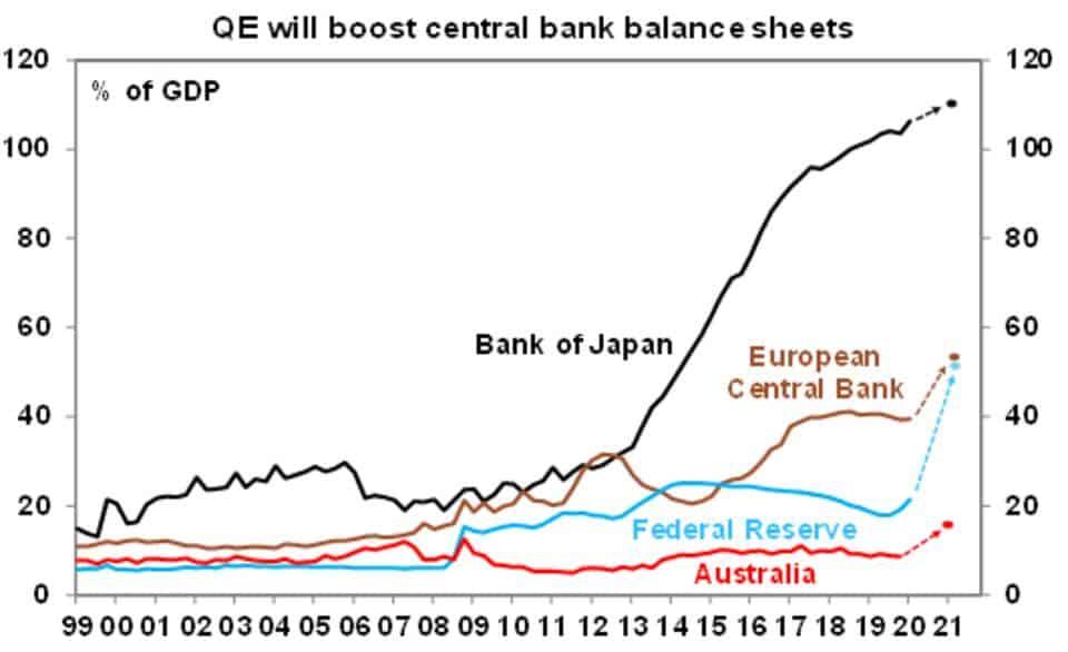 QE central bank balance sheet