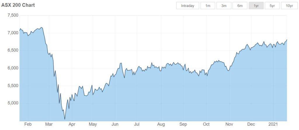 Chart ASX 200 2020-2021