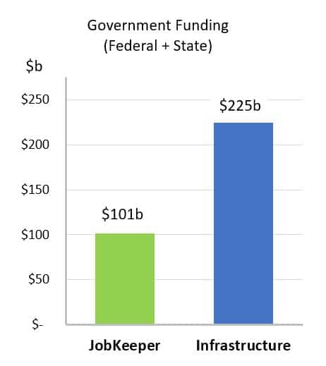 Fed and State Govt Infrastructure Funding vs JobKeeper