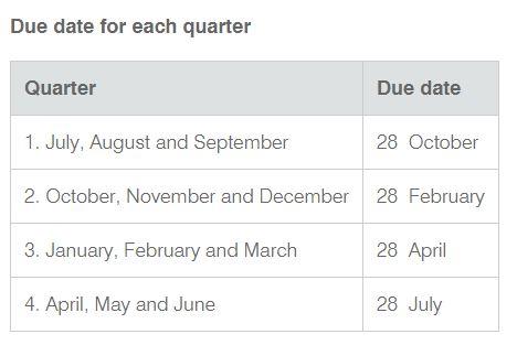 BAS GST dates - quarterly 2020-2021