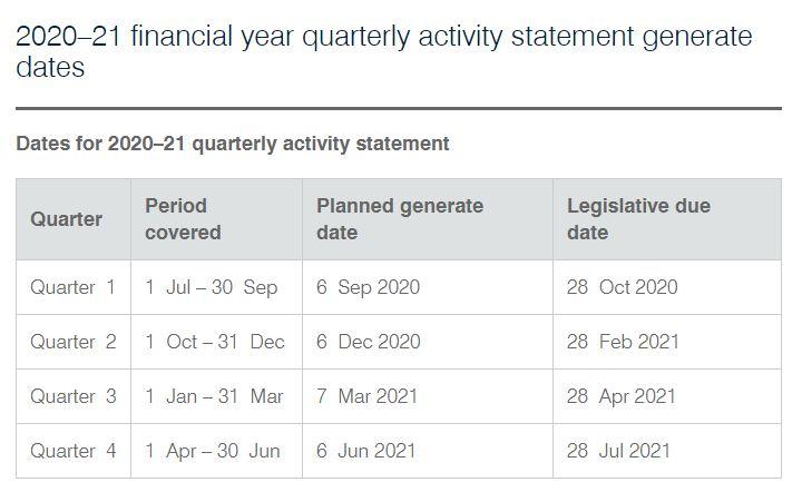 PAYG instalment dates - quarterly 2020-2021