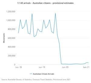 Graph of Australian immigration