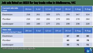 Chart of Job Ads on SEEK Trade Roles Aug21