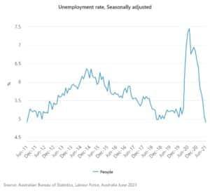 Graph of Australian unemployment rates